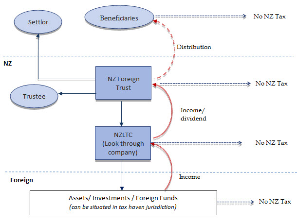 Typical NZLTC Structure